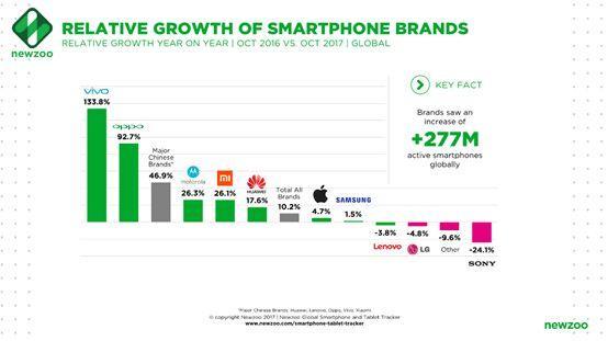 2018全球将有10亿部中国智能手机在使用 印度市场竞争激烈