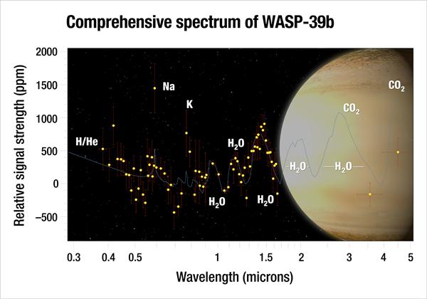 NASA在地外行星发现水源!温度超776.6摄氏度水量却是土星的3倍