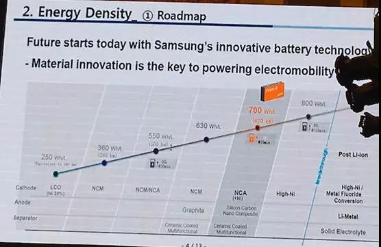 锂离子电池竞争排行榜:LG化学居首 2026年市场体量将突破231亿美元
