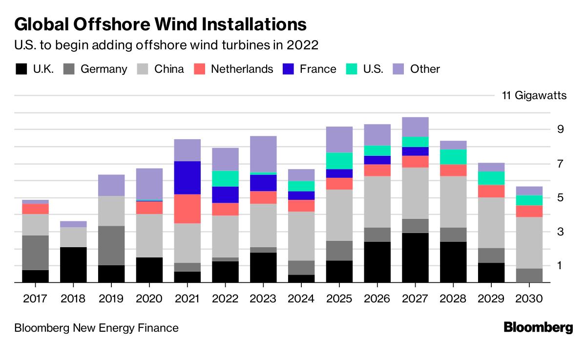 英国希望与欧盟合作150亿欧元北海风电枢纽项目