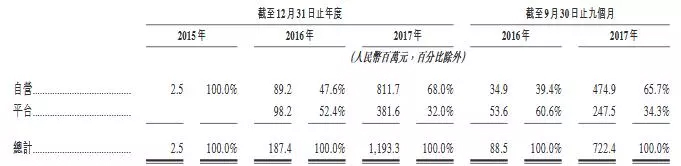 9个月营收超10亿,平安好医生提交赴港IPO申请