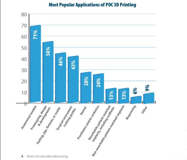 你不知道的事:96%的专业医护人员使用3D打印