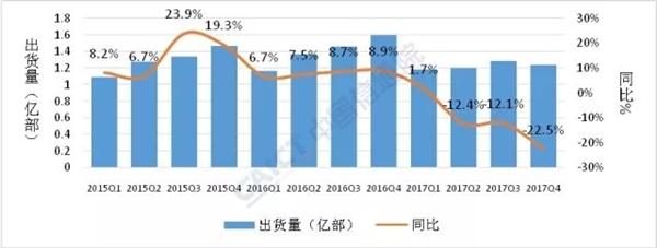 中国通信院发布2017年国内手机市场权威统计