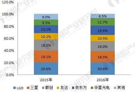 国产面板厂市占率仅次韩国,液晶面板自给率仍偏低