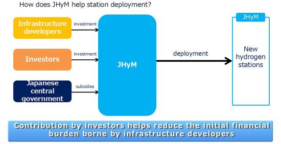 丰田等11家公司组建合资企业 加速在日本部署氢气站