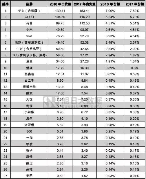 2017年国产品牌手机出货量总榜:不同价段品牌竞争力分析