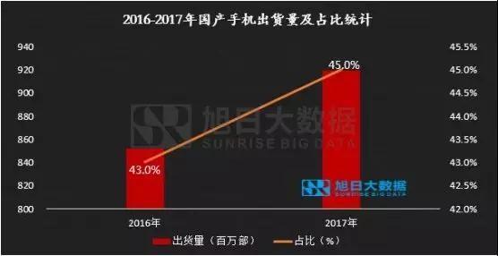 2017年国产品牌手机出货量总榜
