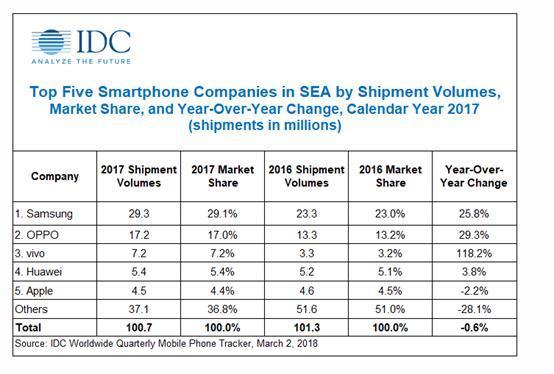 IDC:2017东南亚智能手机出货量约1亿 三星稳坐中端市场头把交椅