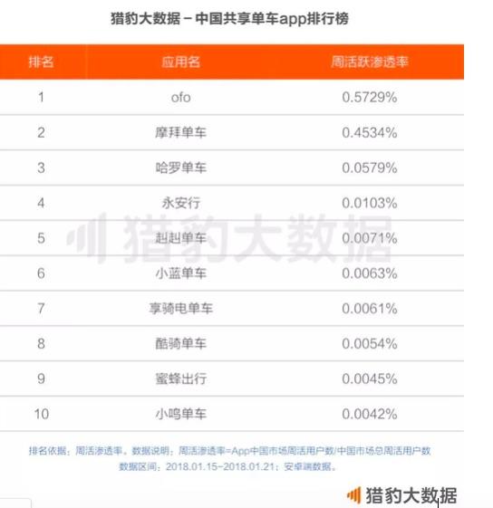 首份全球共享单车报告:ofo稳居全球第一  中国单车模式领跑世界