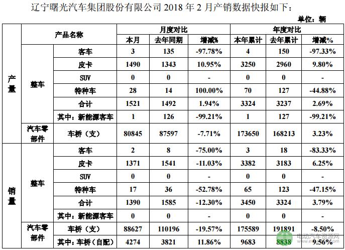 曙光股份前2月新能源客车销量交白卷