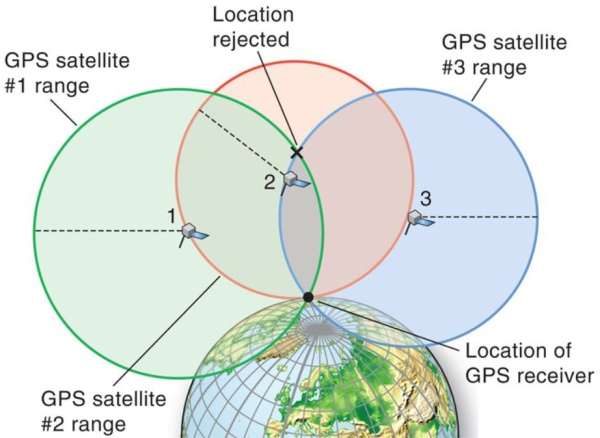 """自动驾驶中最""""危险""""的技术,是你熟悉的GPS"""