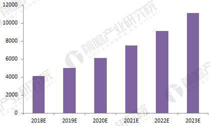 2018年智能物流行业现状分析与发展前景