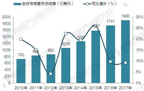 2018年传感器行业现状分析与发展前景预测