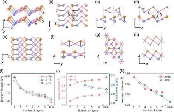 (a) 碲单质体相最稳定晶体结构 (α相); (b) - (d) 2层α相碲的
