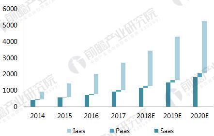 2018中国云计算产业竞争格局分析 阿里云扩大优势,占市场近半份额