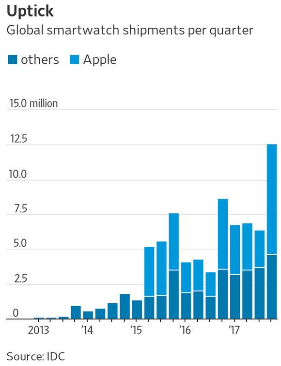 去年可穿戴设备出货1.154亿