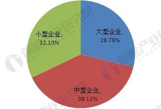 中国汽车变速箱市场竞争分析 多种所有制企业共存