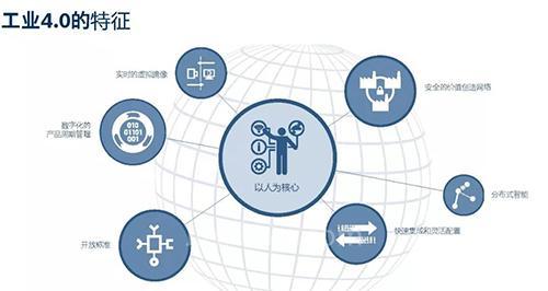 如何应对工业4.0时代的挑战:博世的经验分享