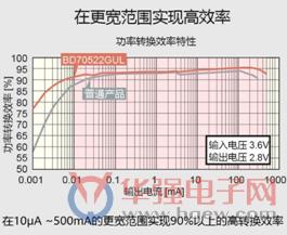 ROHM开发出世界最小消耗电流180nA的DC/DC转换器