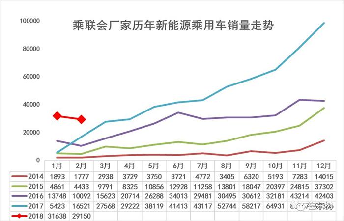 新能源乘用车2月销2.9万辆 比亚迪北汽江淮分列前三