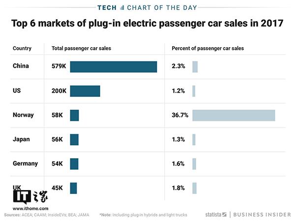 2017年电动汽车销量排名:中国美国挪威位居前三