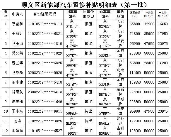 北京顺义发放新能源汽车置换补贴和充电设施补贴193.45万元