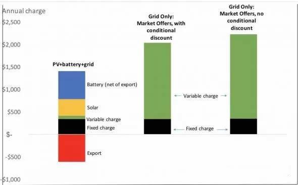 """澳大利亚家用""""光伏+电池储能""""系统成本已低于电网电价"""