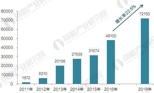 2018年全球電動汽車充電樁發展規模與前景預測【組圖】