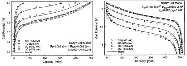 揭秘:电化学仿真技术在锂电池研究中的应用