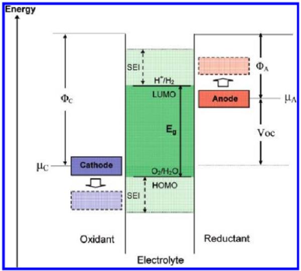 迈进锂电池大门,请从这十篇综述开始!