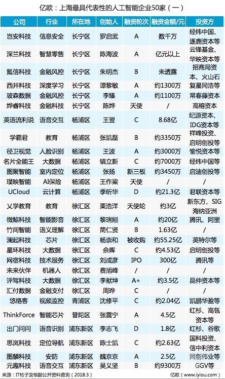 上海人工智能强在哪?不妨看魔都AI企业50家