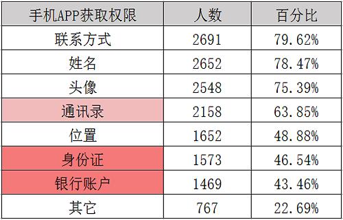 """手机APP授权协议作妖,北京消协:再不注意,你们就""""裸奔""""啦!"""