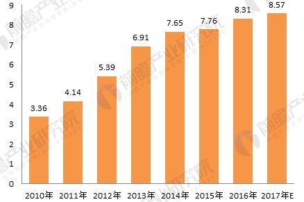 2018年工业园区建设趋势分析 转型升级力度不断加大