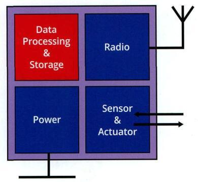 面向物联网应用的MEMS传感器技术