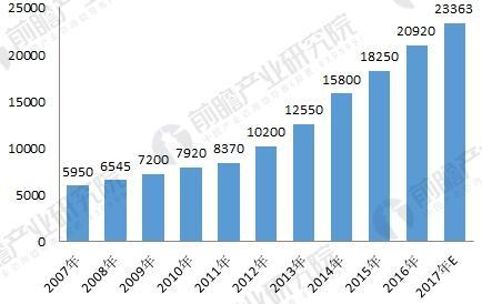 内窥镜行业现状分析 市场规模稳步增长