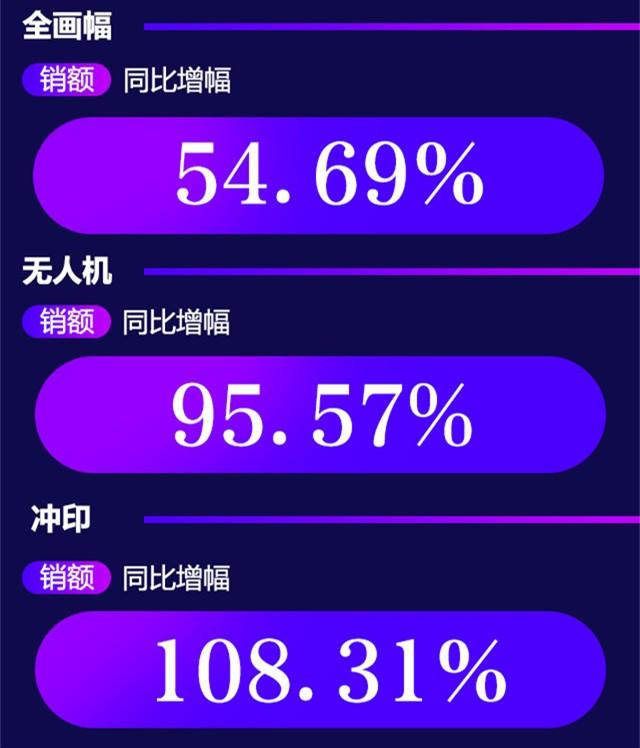 京东2月数码风云榜出炉 智能机器人销额增幅高达506.7%