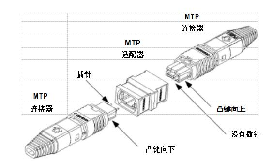 MTP连接器的最大优点