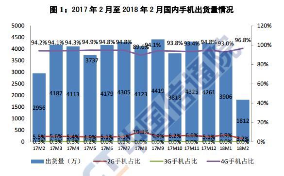 2月国内手机市场出货量1812万部 同比下降38.7%