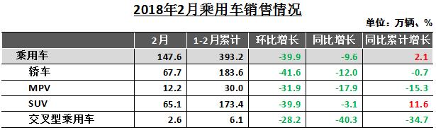 中汽协:2月中国汽车产销同比分别下降20.82%和11.12%