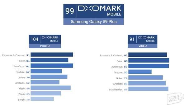 论拍照谁比得过三星?三星S9+成为DXOMark史上最强拍照手机