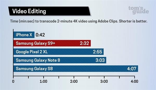骁龙845、苹果A11对比评测