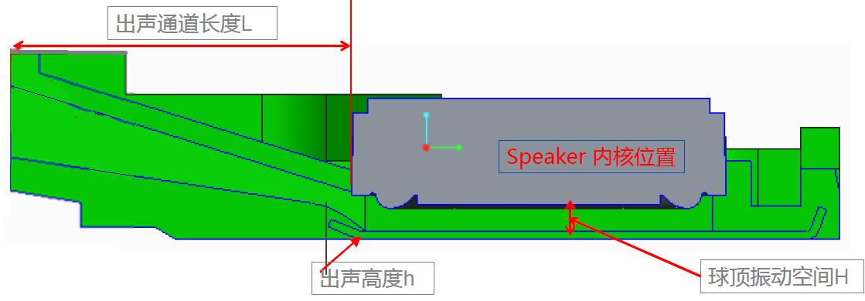 高性能Speaker Box设计方案
