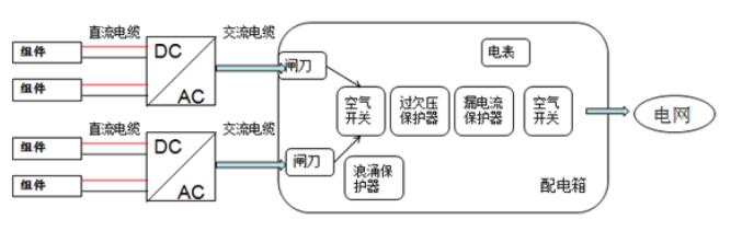 直流线缆,逆变器,交流线缆组成两个独立的系统,并通过后面配电箱汇总