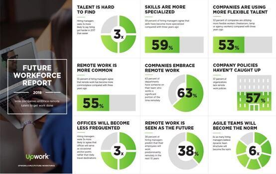 远程办公成新常态!报告称63%公司拥有远程工作人员 但缺乏相应政策