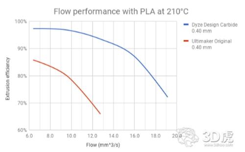 Dyze Design推出提供平衡耐磨性和高性能的碳化钨喷嘴
