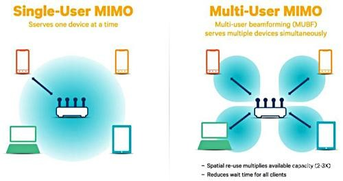 2X2 MIMO双路WiFi到底是什么 一加5T快人一步