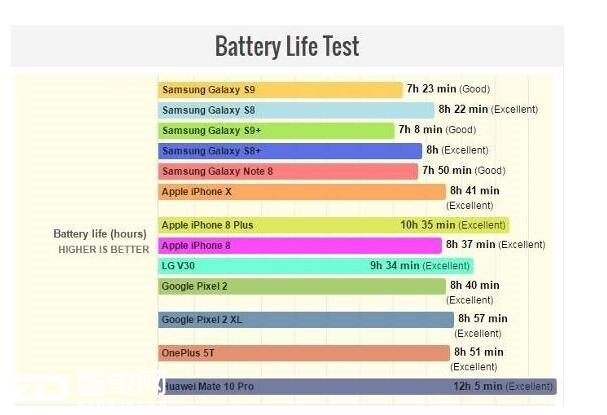 三星Galaxy S9续航能力不如S8