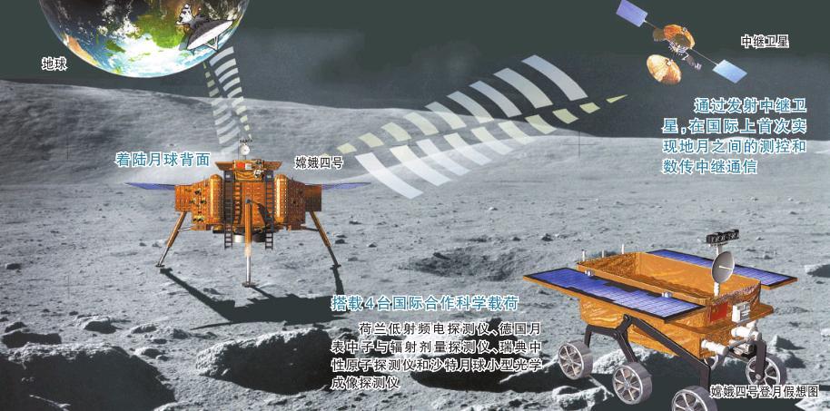 嫦娥四号:让月球背面露真颜