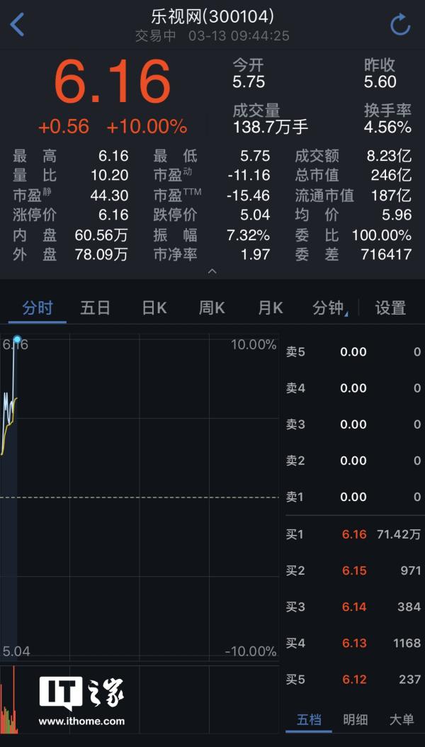 乐视网超70万手封单封死涨停:成交额已超8亿元