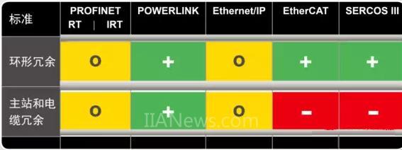 四大主流实时工业以太网接口系统选型对比分析